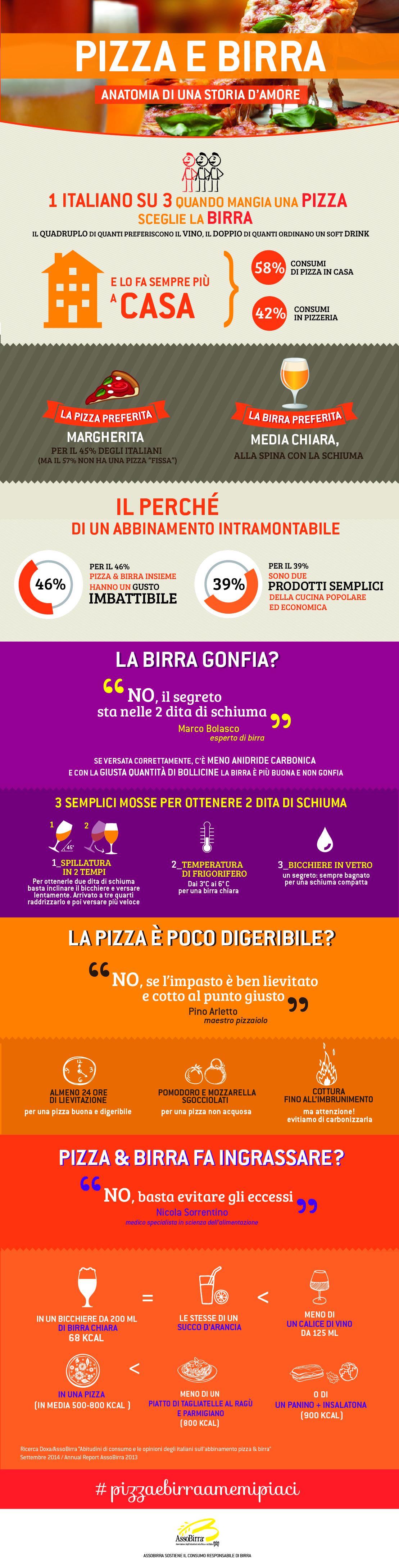 infografica_Pizza_e_Birra